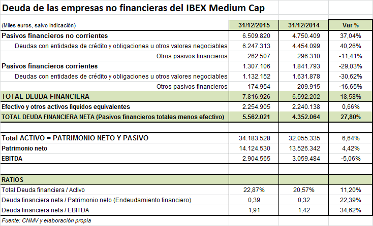 Deuda empresas no financieras IBEX Medium 2015