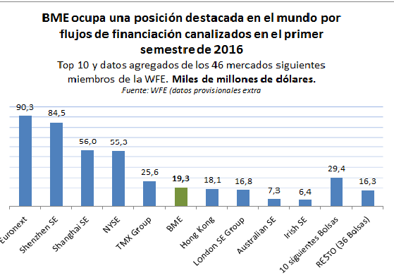 Financiación BME en WFE