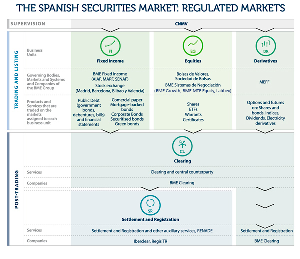 Spanish Securities Market