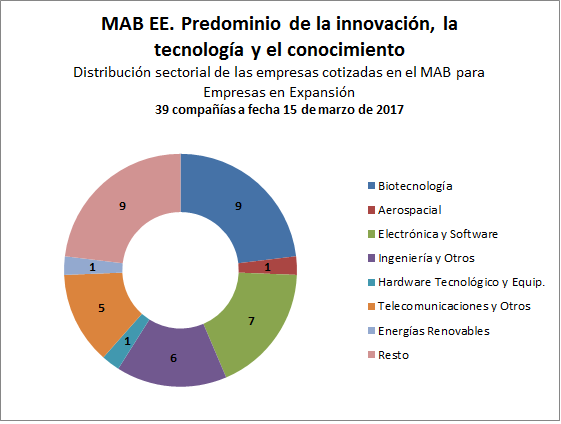 Sectores empresas MAB